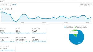 Google AdSense収益公開 1ヶ月のアドセンス収益が平均1,000円を突破!