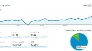 【副業 在宅】Google AdSense収益公開 1ヵ月のアドセンス収益が初めて3,000円を突破しました!