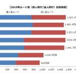 2015年の国内パソコン出荷台数 前年比31.9%の大幅減。今後世界的に見てもパソコンの需要は減る見込み